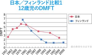 日本/フィランド比較1